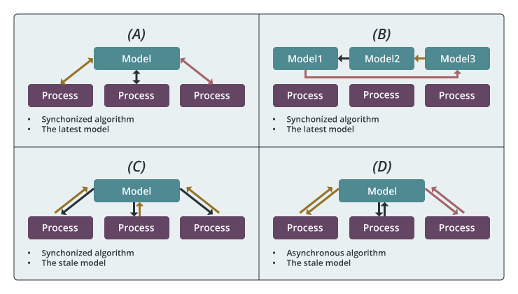 Inter-node Computation Model