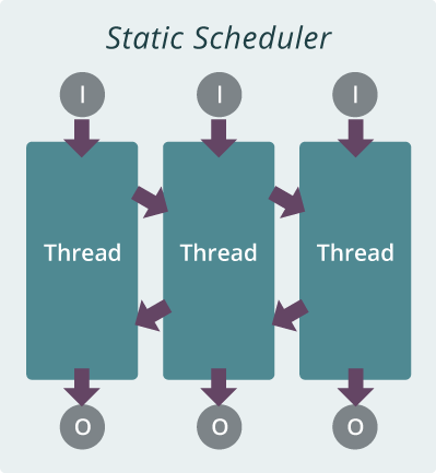 static-scheduler