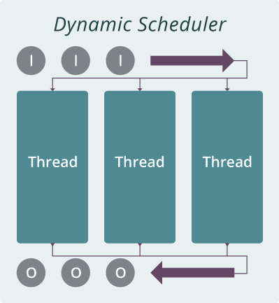 dynamic-scheduler